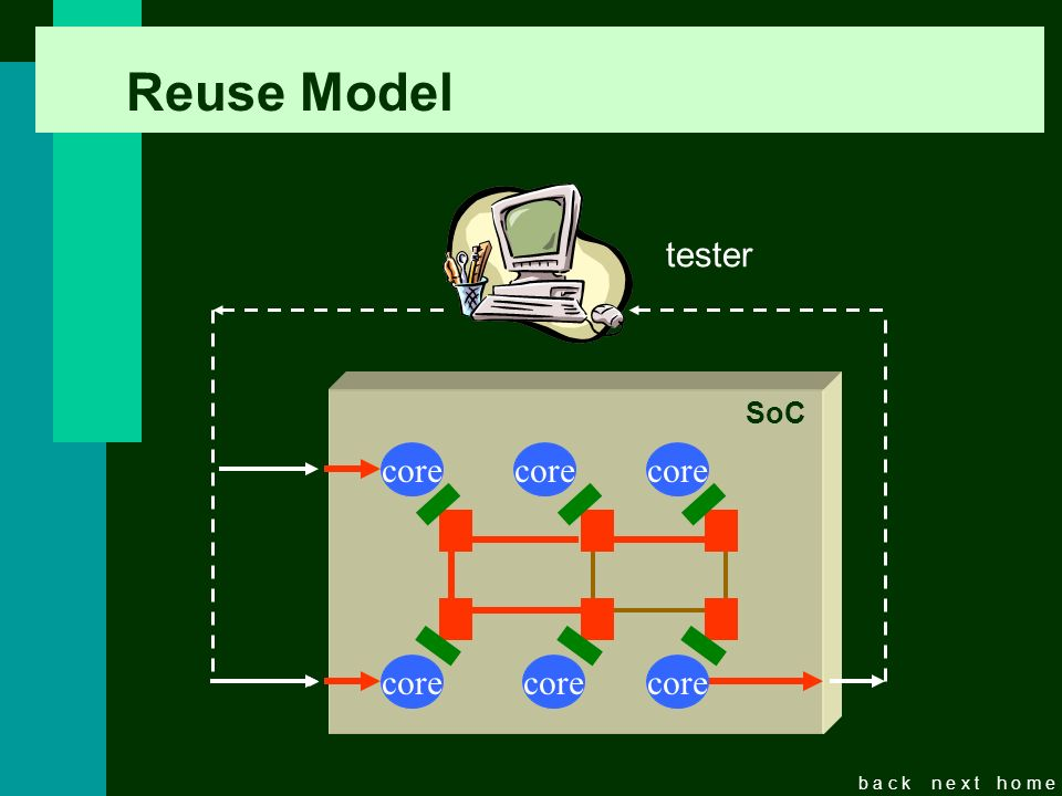 b a c kn e x th o m e Reuse Model tester SoC core