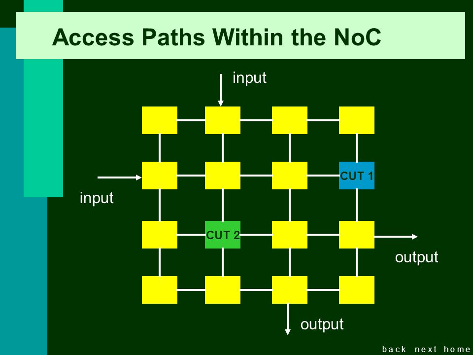 b a c kn e x th o m e Access Paths Within the NoC CUT 1 CUT 2 input output