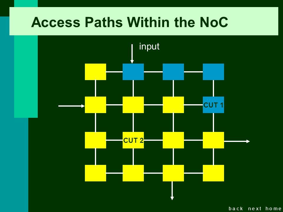 b a c kn e x th o m e Access Paths Within the NoC CUT CUT 2 CUT 1 input