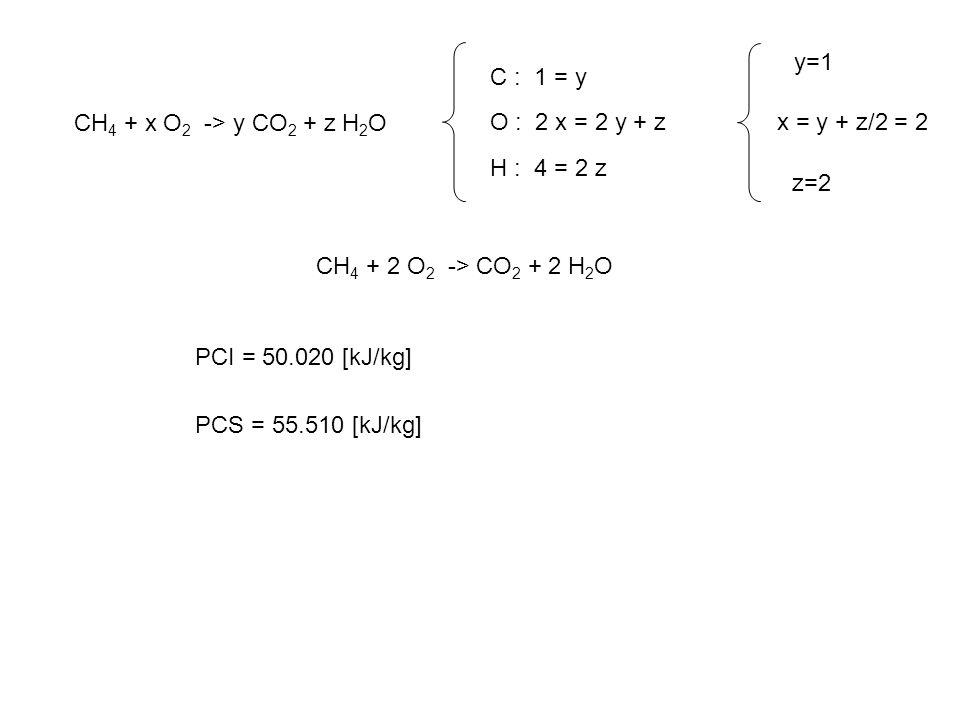CH 4 + x O 2 -> y CO 2 + z H 2 O C : 1 = y O : 2 x = 2 y + z H : 4 = 2 z y=1 x = y + z/2 = 2 z=2 CH 4 + 2 O 2 -> CO 2 + 2 H 2 O PCI = 50.020 [kJ/kg] PCS = 55.510 [kJ/kg]