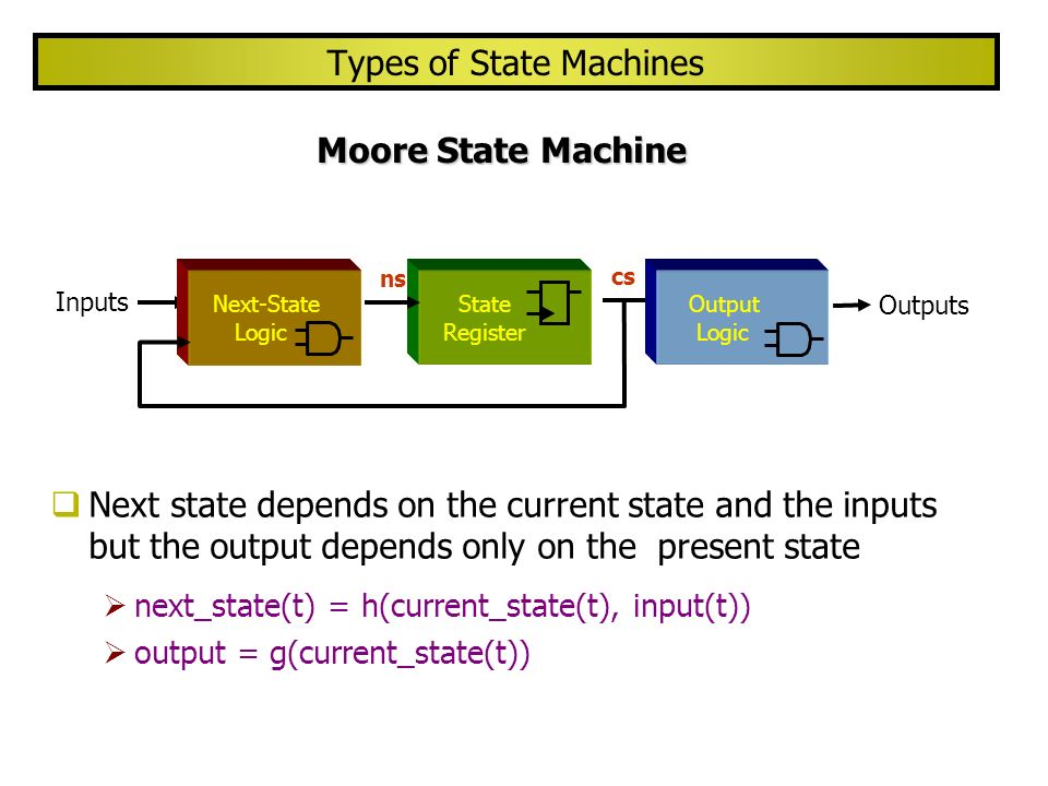 Types of State Machines (cont.) Mealy State Machine Next state and the outputs depend on the current state and the inputs next_state(t) = h(current_state(t), input(t)) output(t) = g(current_state(t), input(t)) Inputs Outputs Next-State Logic State Register Output Logic ns cs