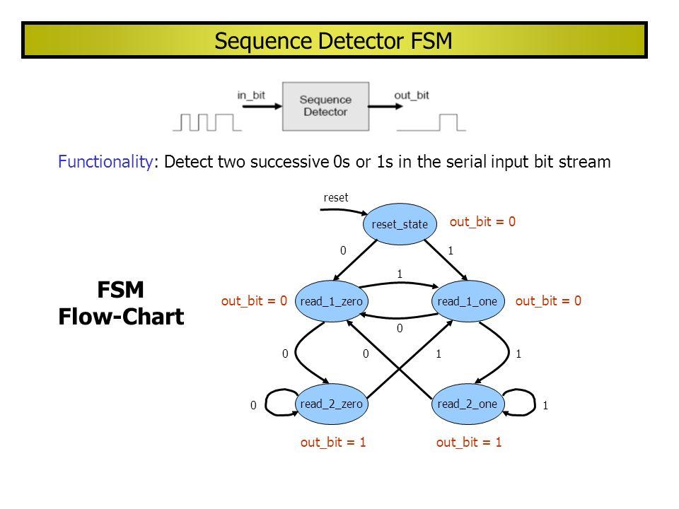 module seq_detect ( input clock, reset, in_bit, output logic out_bit); enum logic [2:0] { reset_state, read_1_zero, read_1_one, read_2_zero, read_2_one } state; always_ff @ (posedge clock or posedge reset) if (reset) state <= reset_state; else case (state) reset_state: if (in_bit == 0) state <= read_1_zero; else state <= read_1_one; Sequence Detector FSM (cont.) read_1_zero: if (in_bit == 0) state <= read_2_zero; else state <= read_1_one; read_2_zero: if (in_bit == 0) state <= read_2_zero; else state <= read_1_one; read_1_one: if (in_bit == 0) state <= read_1_zero; else state <= read_2_one;