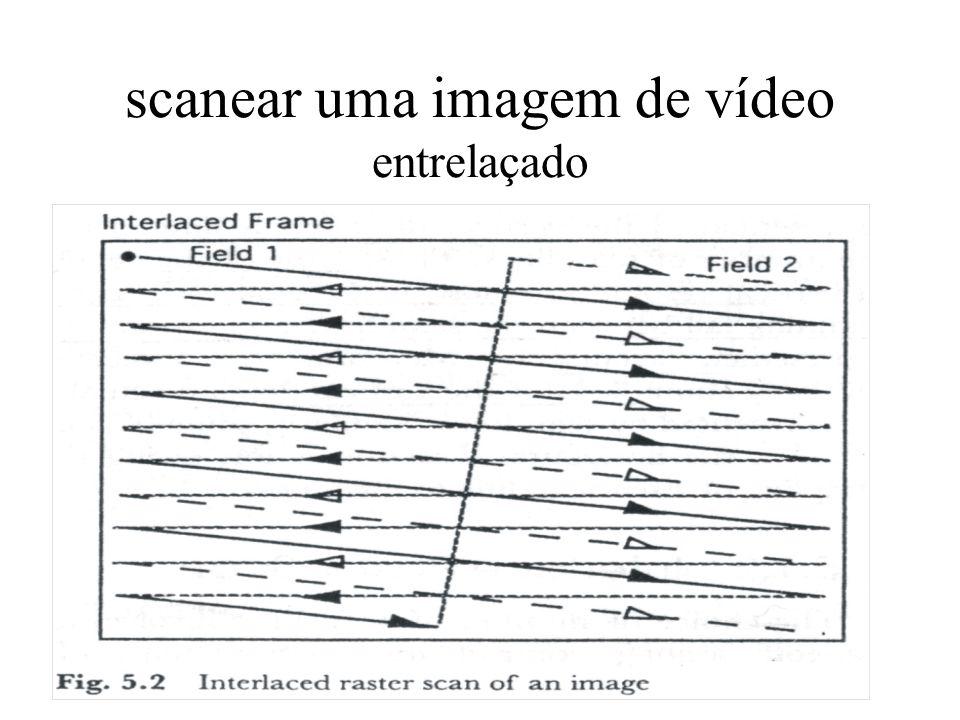 scanear uma imagem de vídeo entrelaçado