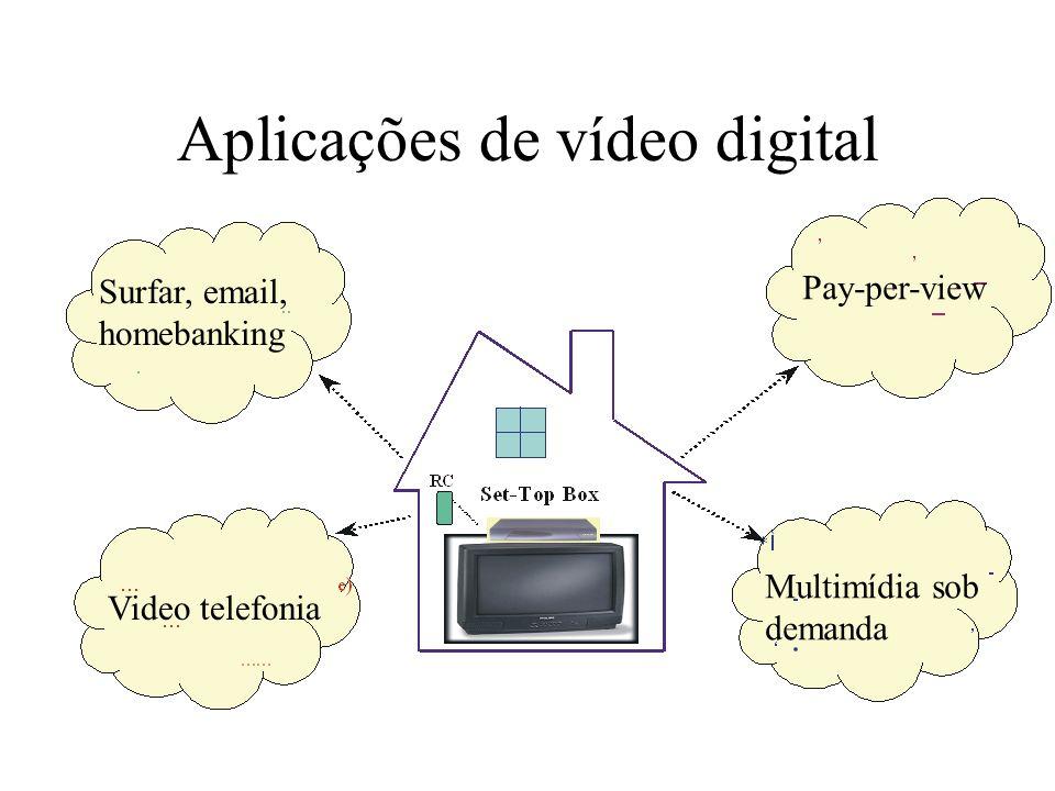 Aplicações de vídeo digital Surfar, email, homebanking Pay-per-view Video telefonia Multimídia sob demanda