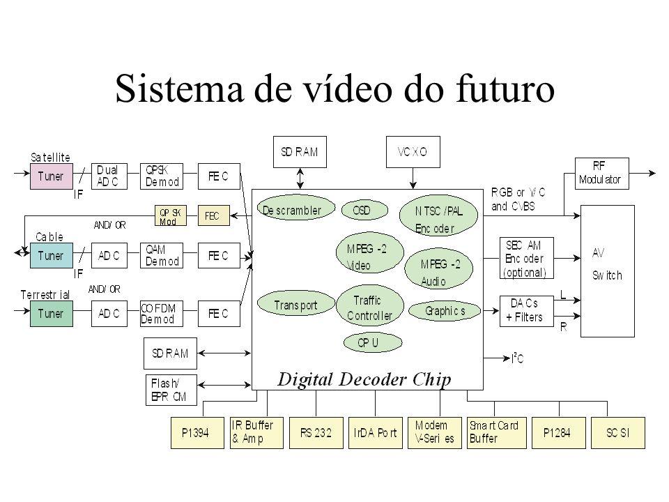 Sistema de vídeo do futuro