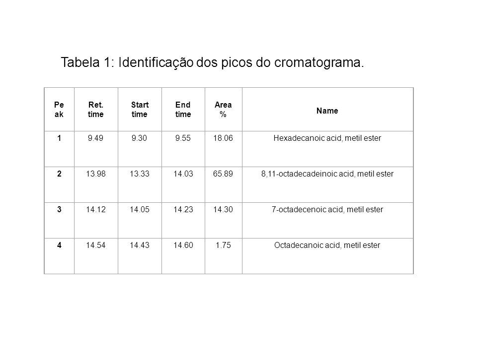 Tabela 1: Identificação dos picos do cromatograma.