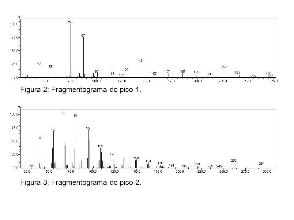 Figura 2: Fragmentograma do pico 1. Figura 3: Fragmentograma do pico 2.