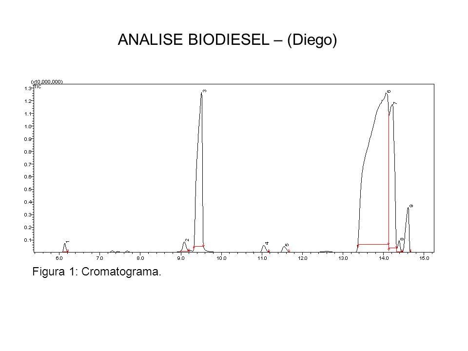 ANALISE BIODIESEL – (Diego) Figura 1: Cromatograma.