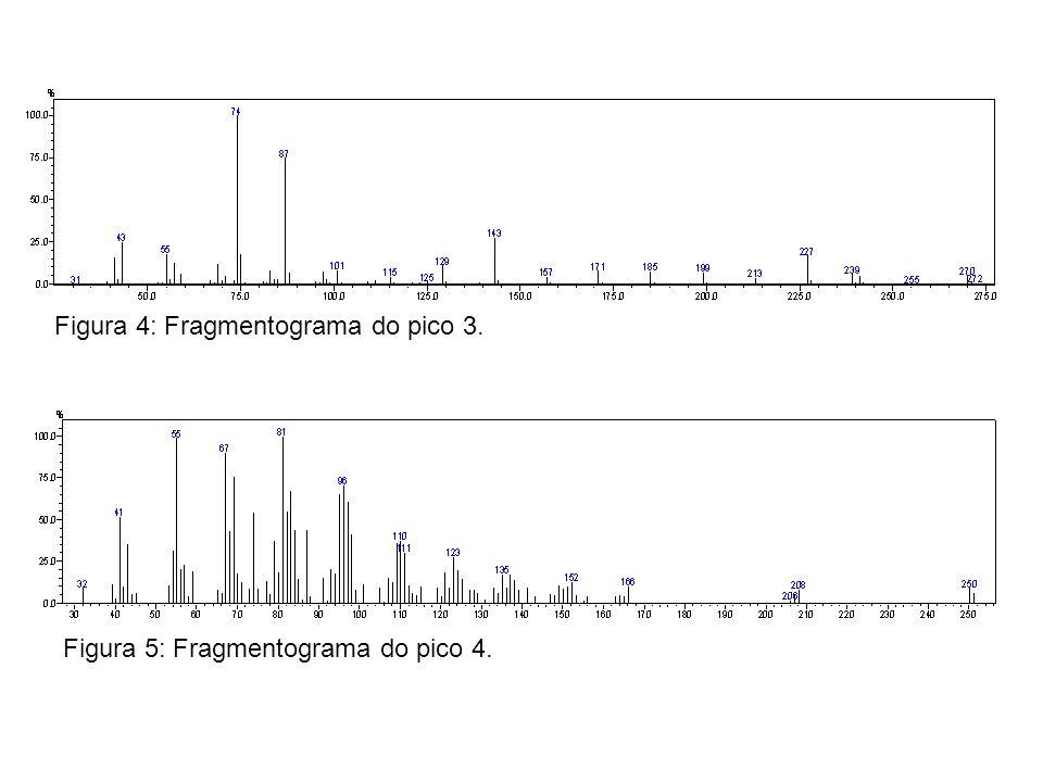 Figura 4: Fragmentograma do pico 3. Figura 5: Fragmentograma do pico 4.
