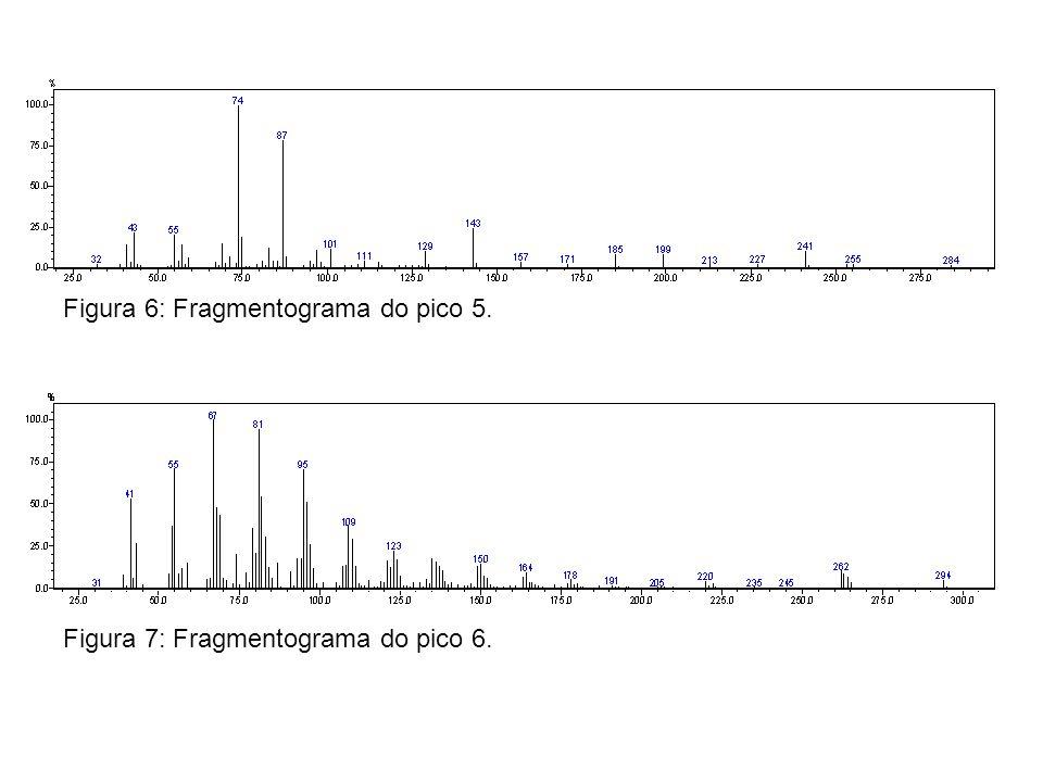 Figura 6: Fragmentograma do pico 5. Figura 7: Fragmentograma do pico 6.
