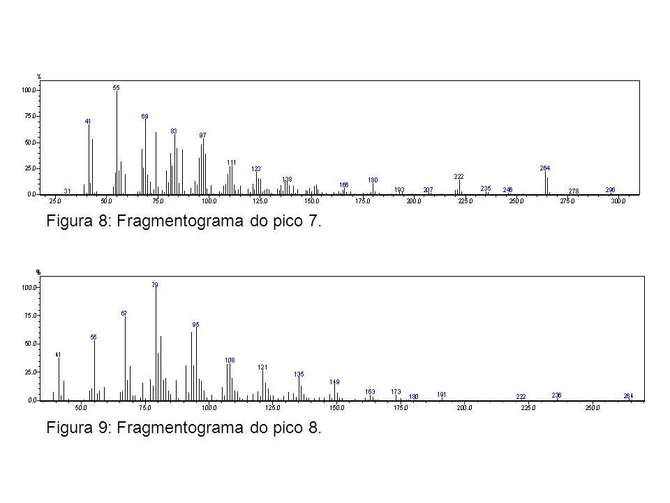 Figura 8: Fragmentograma do pico 7. Figura 9: Fragmentograma do pico 8.