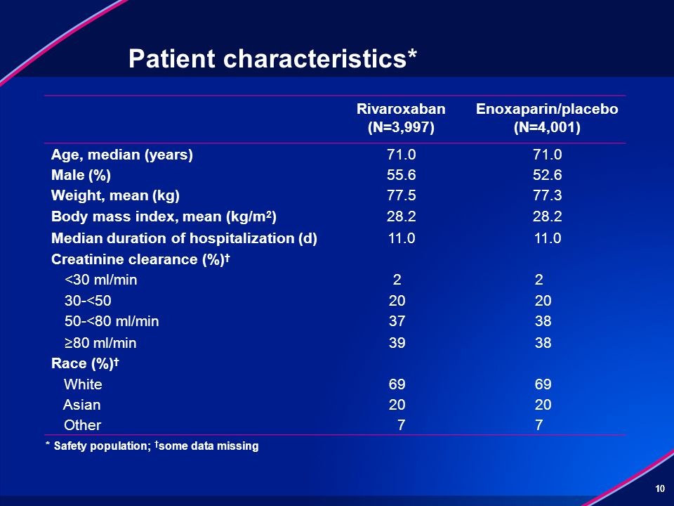 10 Patient characteristics* Rivaroxaban (N=3,997) Enoxaparin/placebo (N=4,001) Age, median (years)71.0 Male (%)55.652.6 Weight, mean (kg)77.577.3 Body