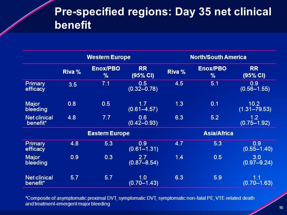 16 Western EuropeNorth/South America Riva % Enox/PBO % RR (95% CI) Riva % Enox/PBO % RR (95% CI) Primary efficacy 3.5 7.10.5 (0.32–0.78) 4.55.10.9 (0.