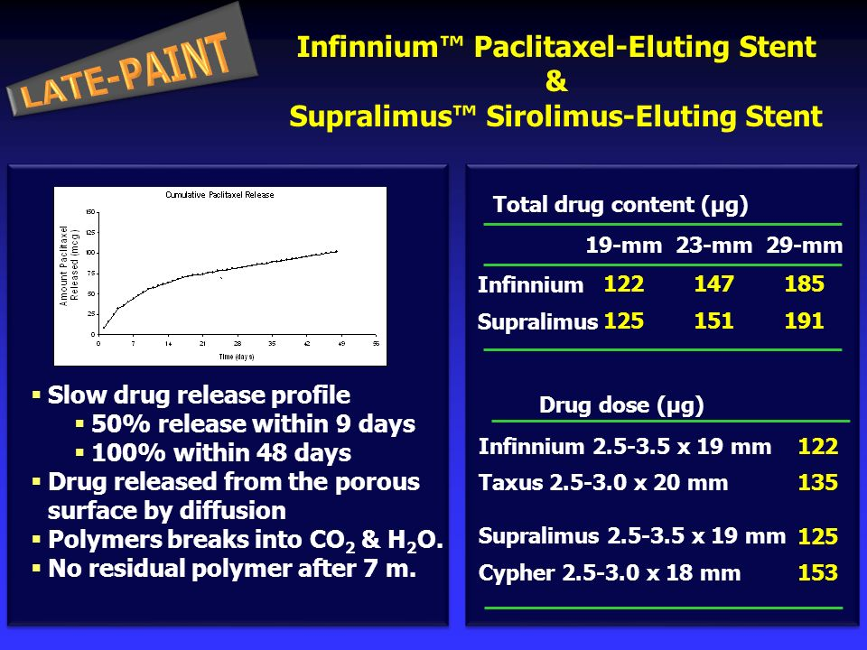 Infinnium Paclitaxel-Eluting Stent & Supralimus Sirolimus-Eluting Stent Slow drug release profile 50% release within 9 days 100% within 48 days Drug released from the porous surface by diffusion Polymers breaks into CO 2 & H 2 O.