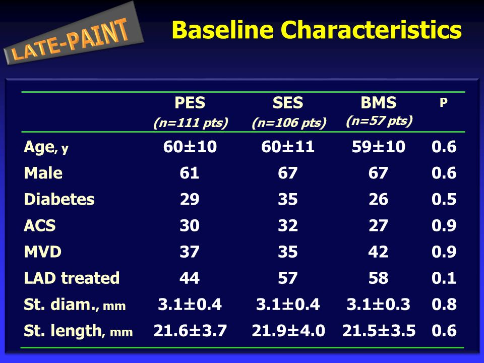 BMS (n=57 pts) P Male Diabetes 61 29 67 26 0.6 0.5 SES (n=106 pts) 30270.9ACS Baseline Characteristics 67 35 PES (n=111 pts) 32 Age, y 60±1059±100.660