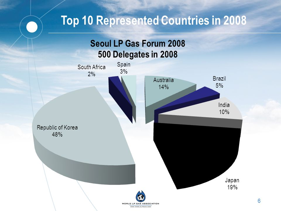 6 Top 10 Represented Countries in 2008