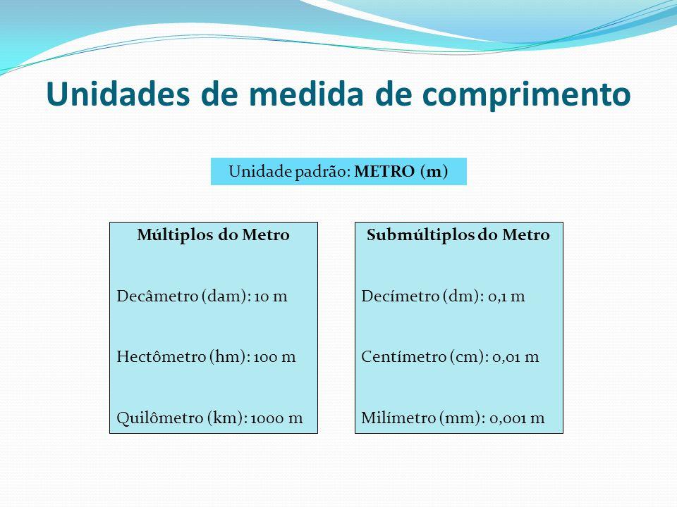 Unidades de medida de comprimento Unidade padrão: METRO (m) Múltiplos do Metro Decâmetro (dam): 10 m Hectômetro (hm): 100 m Quilômetro (km): 1000 m Su