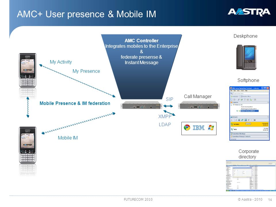 © Aastra - 2010 14 FUTURECOM 2010 AMC+ User presence & Mobile IM My Activity Mobile IM Corporate directory Mobile Presence & IM federation Call Manage
