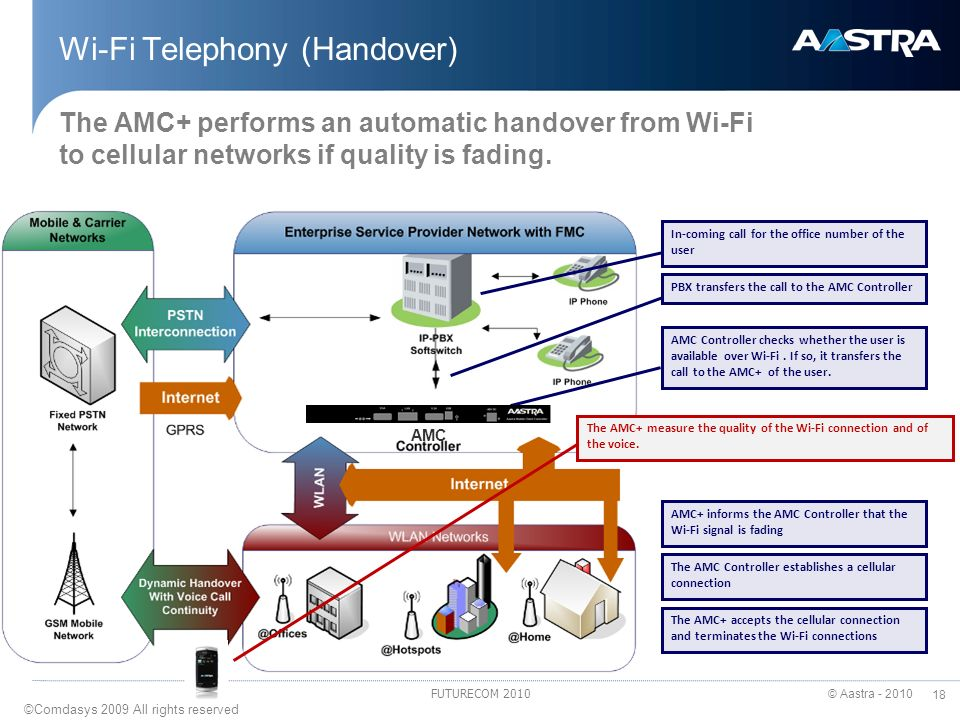 © Aastra - 2010 18 FUTURECOM 2010 Wi-Fi Telephony (Handover) The AMC+ performs an automatic handover from Wi-Fi to cellular networks if quality is fad