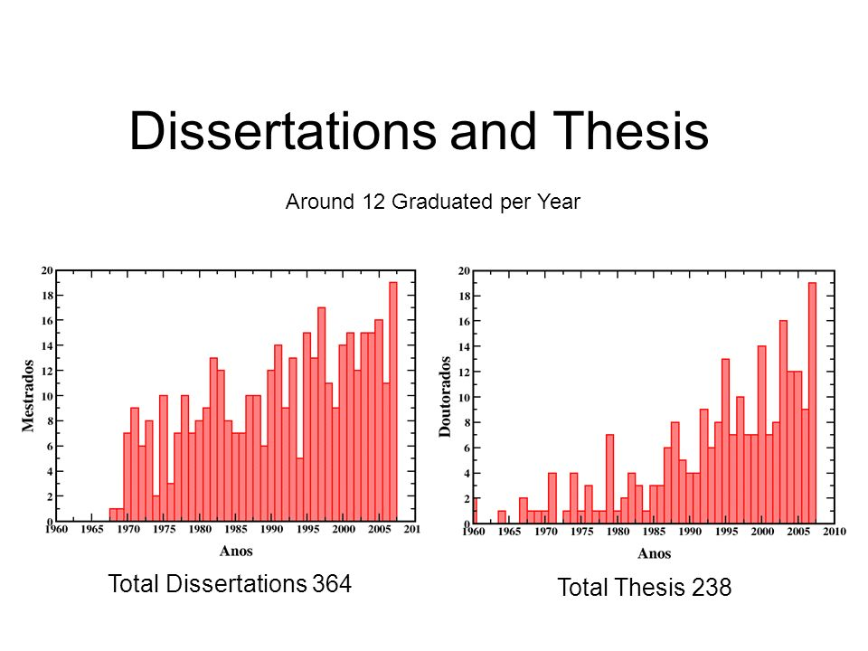 Dissertations and Thesis Total Dissertations 364 Total Thesis 238 Around 12 Graduated per Year