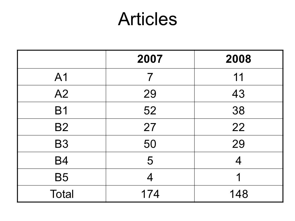 Articles 20072008 A1711 A22943 B15238 B22722 B35029 B454 B541 Total174148