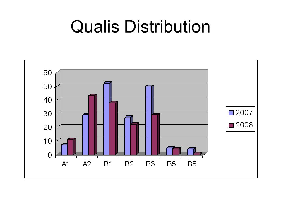 Qualis Distribution