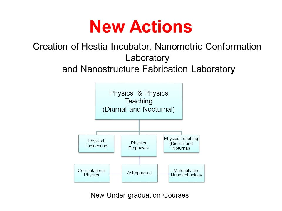 New Actions Physics & Physics Teaching (Diurnal and Nocturnal) Physical Engineering Physics Emphases Physics Teaching (Diurnal and Noturnal) Computational Physics Astrophysics Materials and Nanotechnology Creation of Hestia Incubator, Nanometric Conformation Laboratory and Nanostructure Fabrication Laboratory New Under graduation Courses