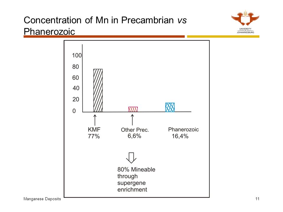 Concentration of Mn in Precambrian vs Phanerozoic Manganese Deposits11