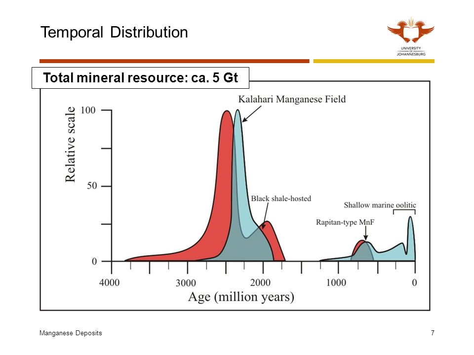 Manganese Deposits8 Global Mn ore production Total production: ~ 12 Mt