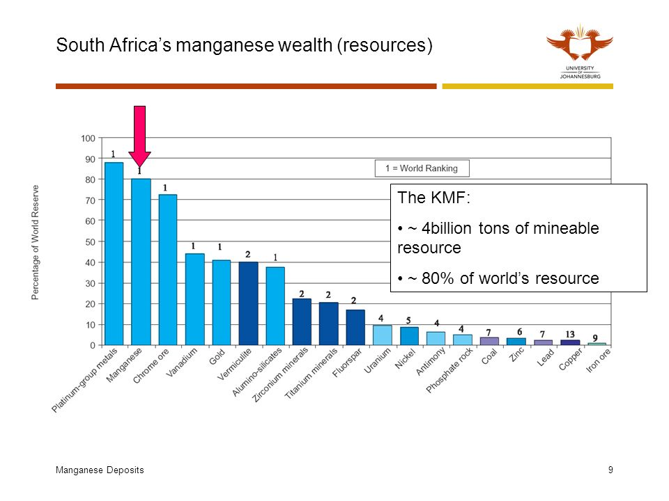 Manganese Deposits9 South Africas manganese wealth (resources) The KMF: ~ 4billion tons of mineable resource ~ 80% of worlds resource