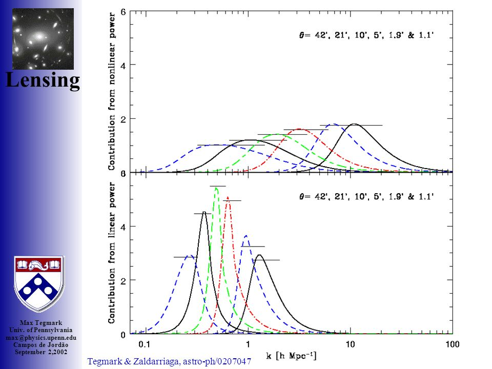 Max Tegmark Univ. of Pennsylvania max@physics.upenn.edu Campos de Jordão September 2,2002 Boom zoom Lensing Hoekstra et al 2002, astro-ph/0204295 (53