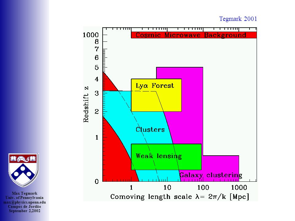 Max Tegmark Univ. of Pennsylvania max@physics.upenn.edu Campos de Jordão September 2,2002 Saskato on Zoom CMB May 23, 2002: New CBI & VSA results Tegm