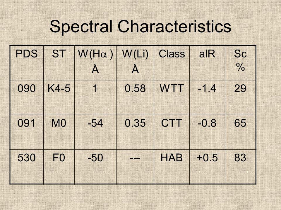 Spectral Characteristics PDSST W(H ) Å W(Li) Å ClassaIRSc % 090K4-510.58WTT-1.429 091M0-540.35CTT-0.865 530F0-50---HAB+0.583
