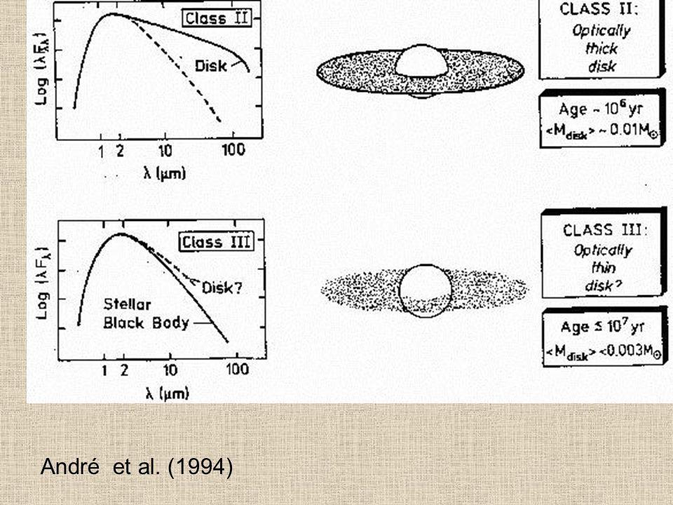 André et al. (1994)