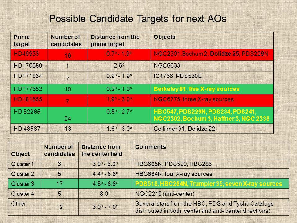 Possible Candidate Targets for next AOs Prime target Number of candidates Distance from the prime target Objects HD49933 16 0.7 o - 1.9 o NGC2301,Boch