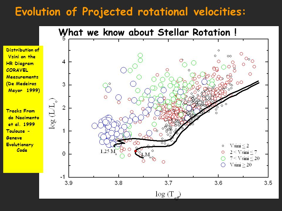 What we know about Stellar Rotation .