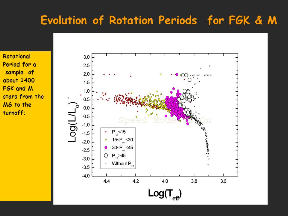 Evolution of Rotation Periods for FGK & M Rotational Period for a sample of about 1400 FGK and M stars from the MS to the turnoff;