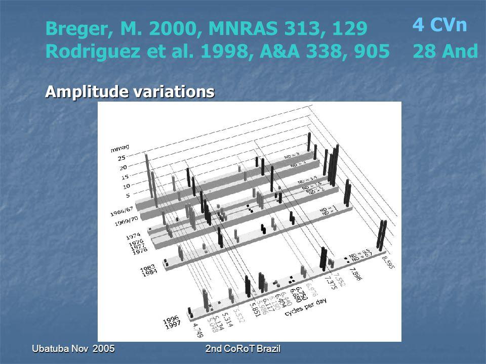 Ubatuba Nov 20052nd CoRoT Brazil Breger, M. 2000, MNRAS 313, 129 Rodriguez et al.