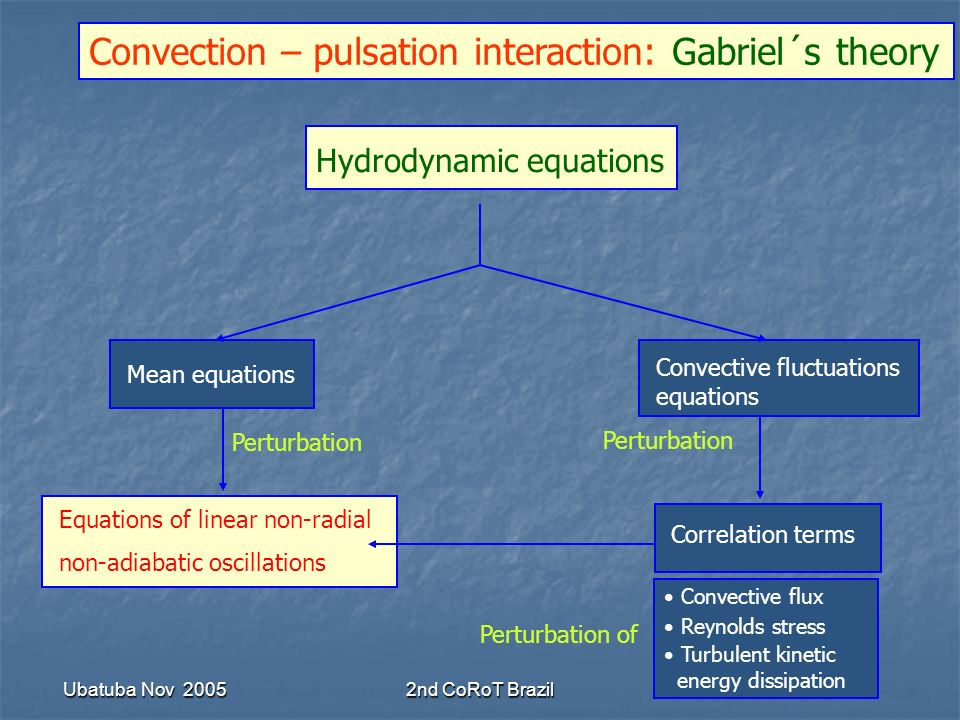 Ubatuba Nov 20052nd CoRoT Brazil Hydrodynamic equations Mean equations Convective fluctuations equations Equations of linear non-radial non-adiabatic oscillations Correlation terms Perturbation Convection – pulsation interaction: Gabriel´s theory Convective flux Reynolds stress Turbulent kinetic energy dissipation Perturbation of