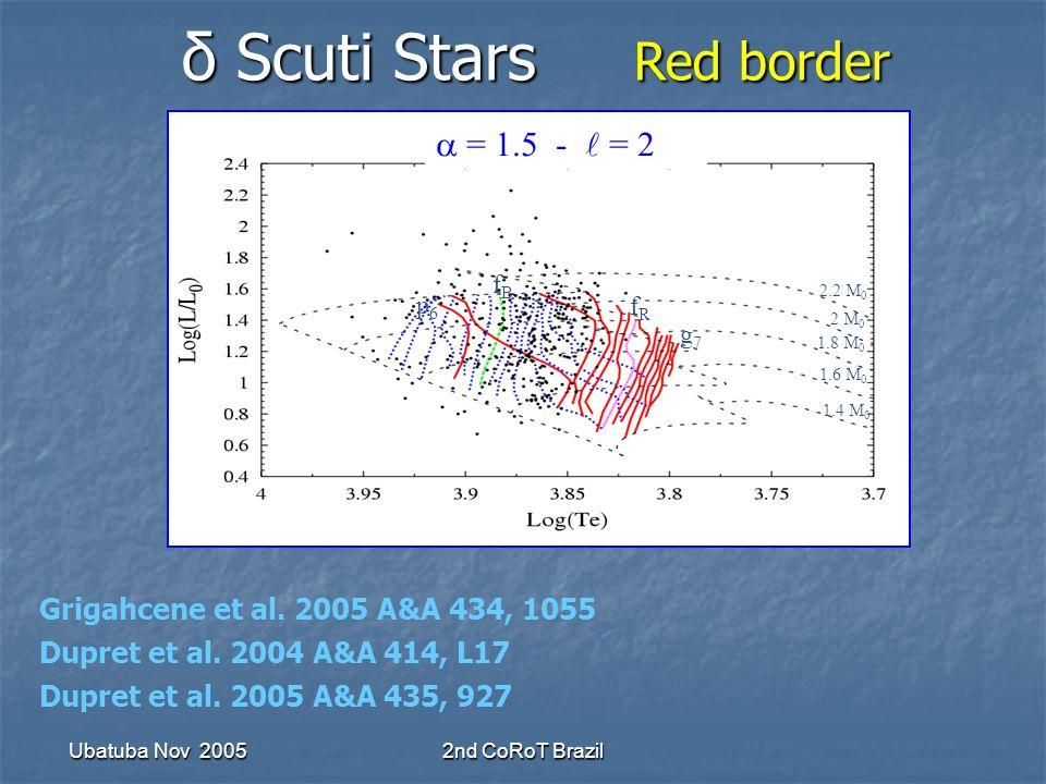 Ubatuba Nov 20052nd CoRoT Brazil p6p6 fBfB g7g7 fRfR 1.4 M 0 2 M 0 2.2 M 0 1.8 M 0 1.6 M 0 = 1.5 - = 2 δ Scuti Stars Red border δ Scuti Stars Red border Grigahcene et al.