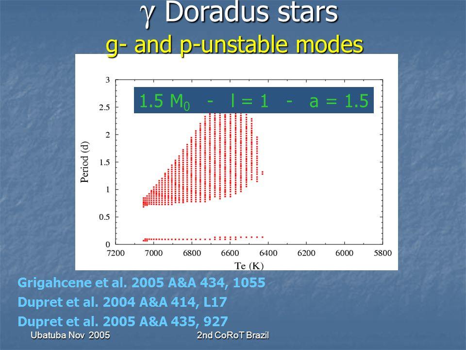 Ubatuba Nov 20052nd CoRoT Brazil γ Doradus stars g- and p-unstable modes γ Doradus stars g- and p-unstable modes 1.5 M 0 - l = 1 - a = 1.5 Grigahcene et al.