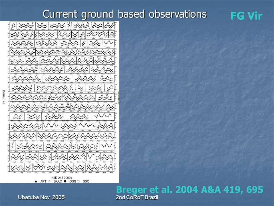 Ubatuba Nov 20052nd CoRoT Brazil FG Vir Current ground based observations Breger et al.