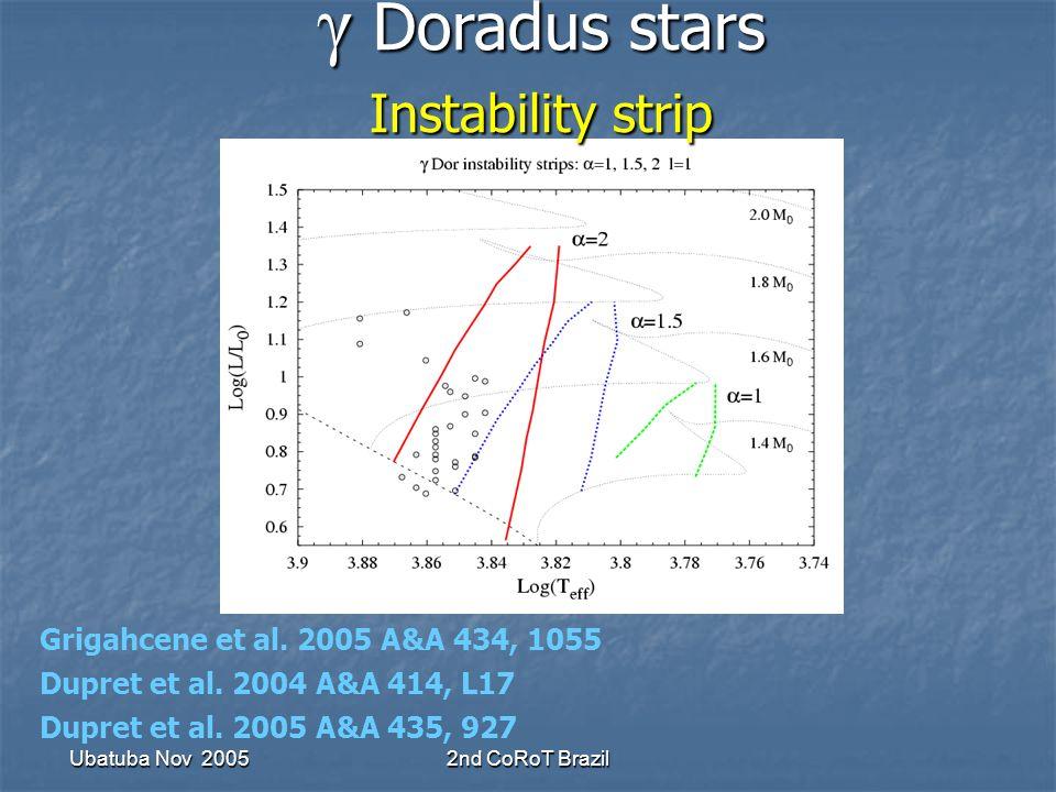 Ubatuba Nov 20052nd CoRoT Brazil γ Doradus stars Instability strip γ Doradus stars Instability strip Grigahcene et al.