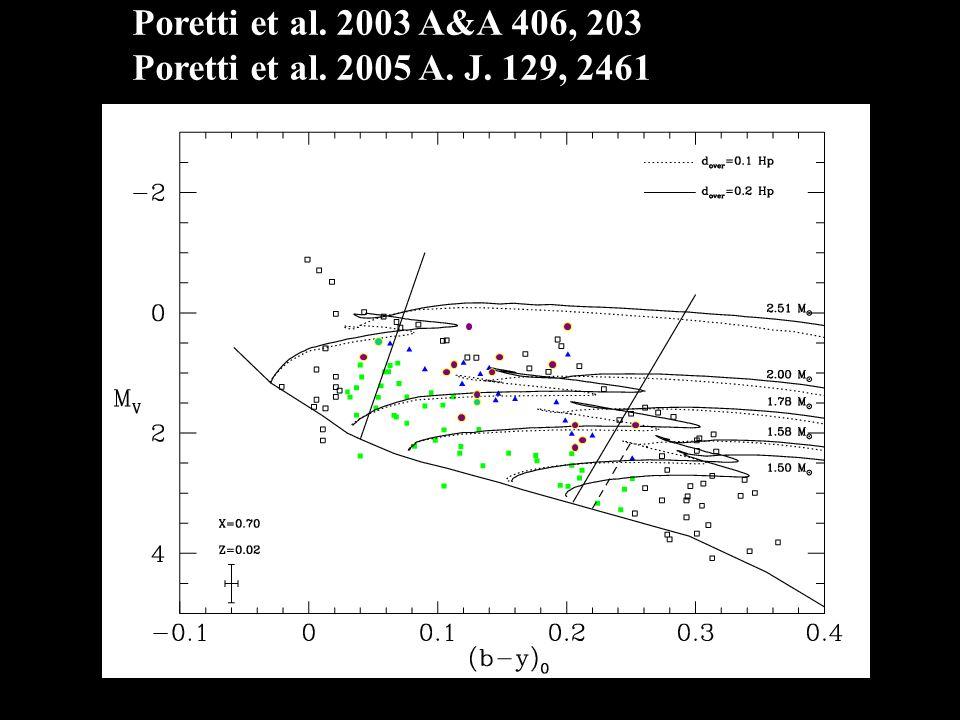 Poretti et al. 2003 A&A 406, 203 Poretti et al. 2005 A. J. 129, 2461