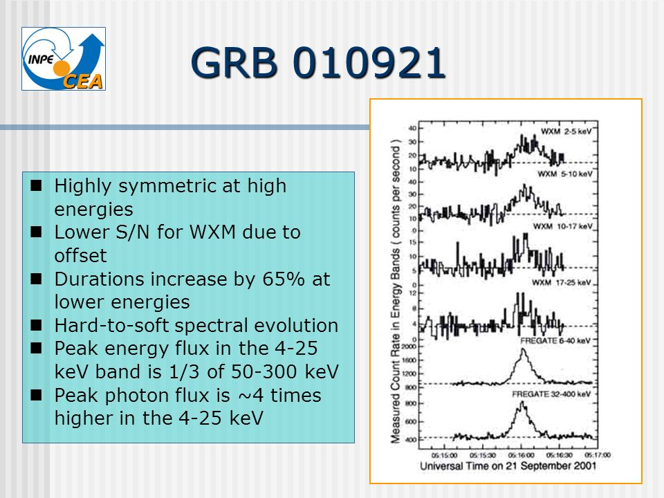CEA Highly symmetric at high energies Lower S/N for WXM due to offset Durations increase by 65% at lower energies Hard-to-soft spectral evolution Peak