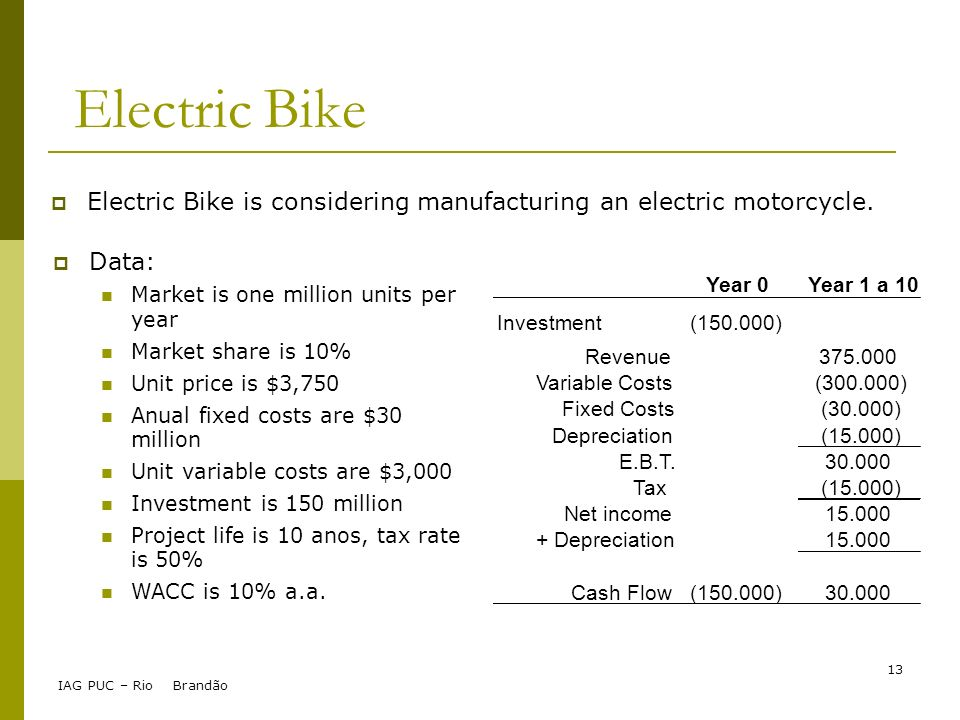 IAG PUC – Rio Brandão 13 Electric Bike Data: Market is one million units per year Market share is 10% Unit price is $3,750 Anual fixed costs are $30 m