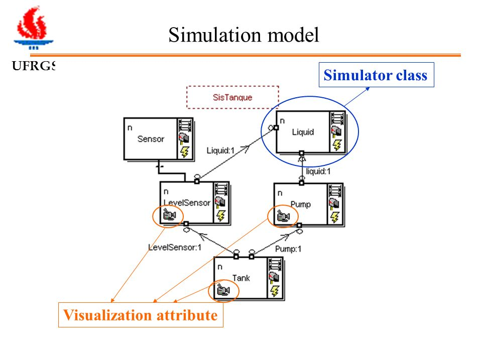 UFRGS Simulation model Visualization attribute Simulator class