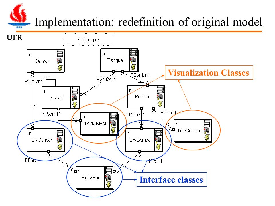 UFRGS Implementation: redefinition of original model Interface classes Visualization Classes