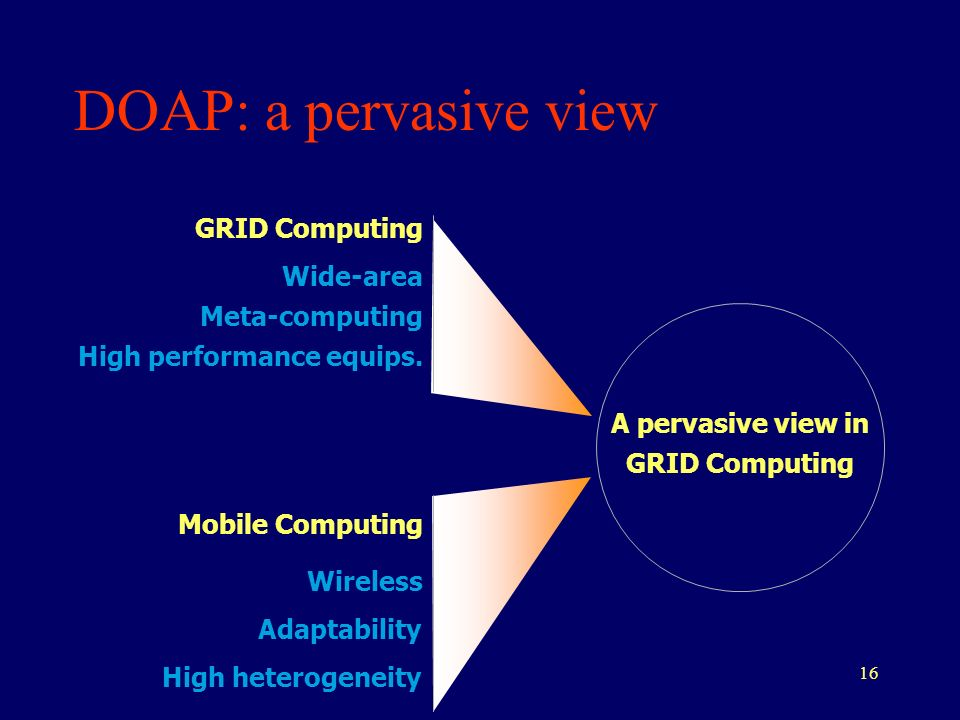 16 DOAP: a pervasive view A pervasive view in GRID Computing Mobile Computing Wireless GRID Computing Wide-area Meta-computing High performance equips.