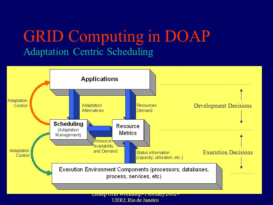 Lishep Grid Workshop - February 2002 - UERJ, Rio de Janeiro 17 GRID Computing in DOAP Development Decisions Execution Decisions Adaptation Centric Scheduling